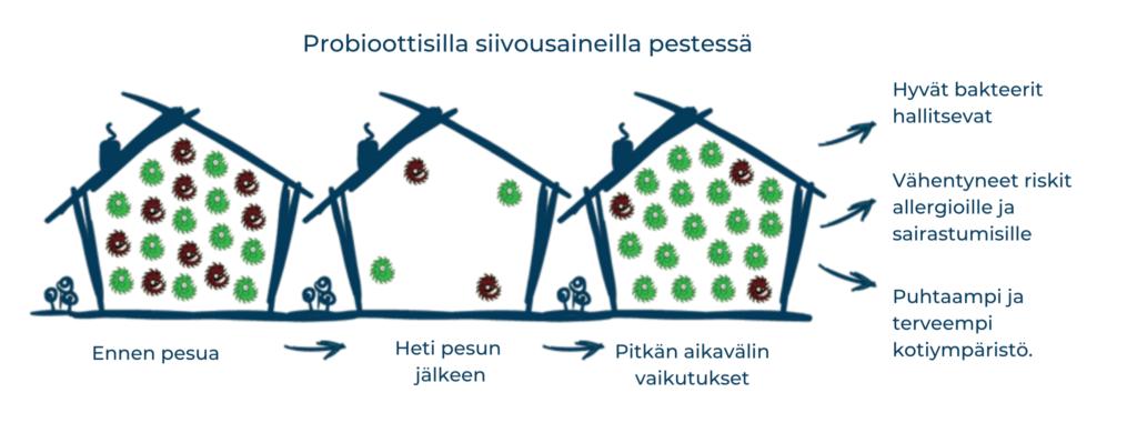 tehokkaat probioottiset pesuaineet